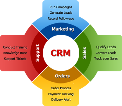 CRM and BPM Softwares: Two Solutions Serving The Same Purpose