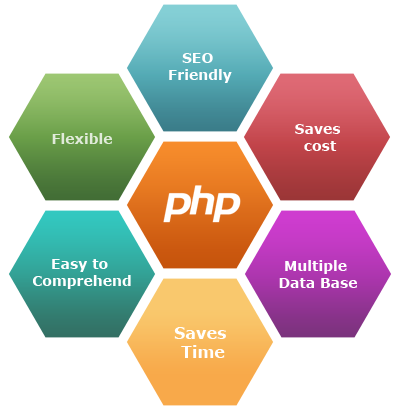 How Smart Is Choosing A PHP Web Development Company