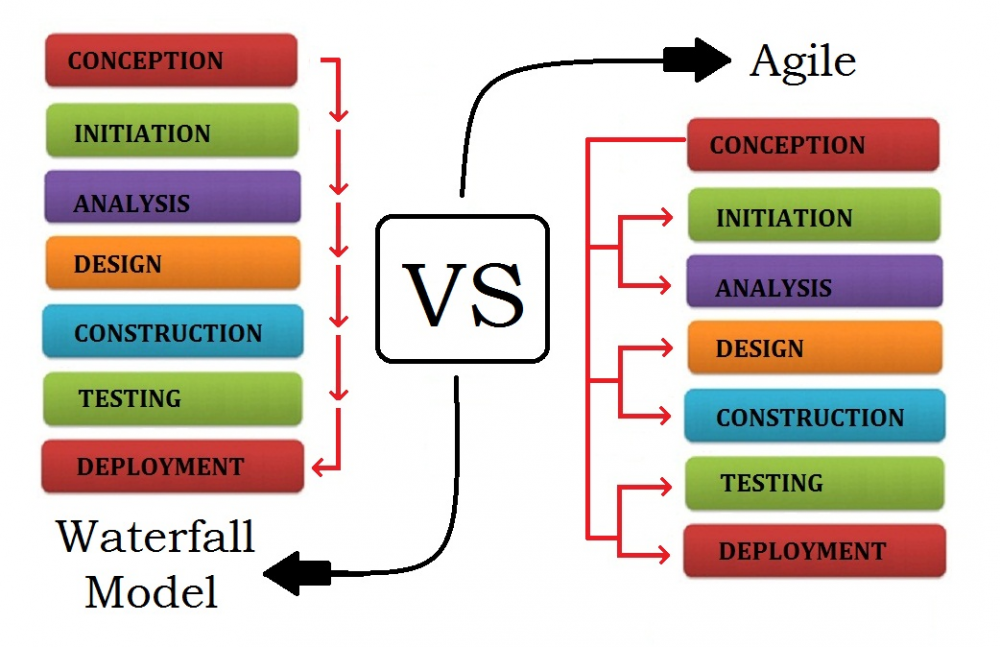 Agile Software Development VS Waterfall