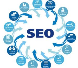Quality SEO Services: Satisfying Services For Enhancing E-Business
