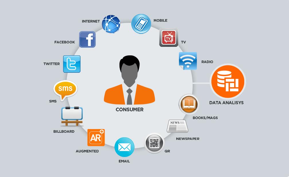 Cross-Channel Marketing Software