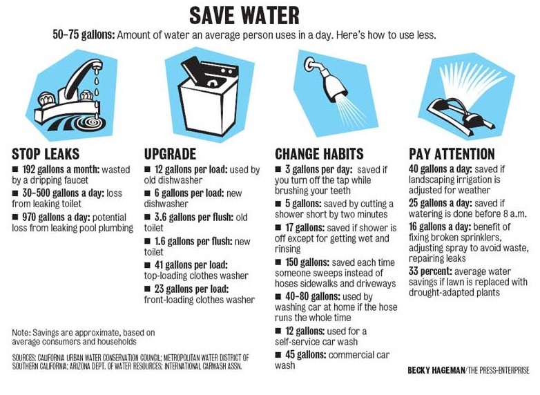 Water Saving Tips For Businesses