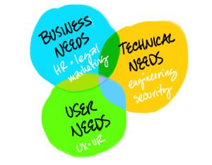 3 Things Every Business Needs