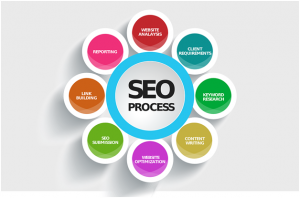 SEO Specialist in Chicago