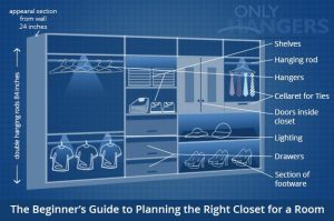 The Beginner's Guide to Planning the Right Closet for a Room