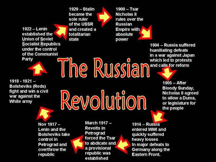 Russian Revolution-