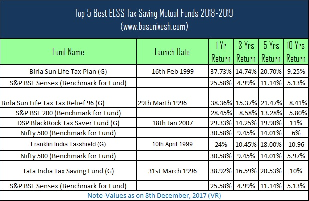 5 Reasons to Invest in Tax Saving Mutual Fund SIPs